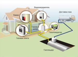 Как обеспечить свой дом газом?